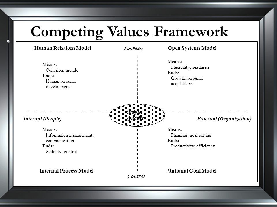 Competing Values Framework 9 Output Quality Human Relations ModelOpen Systems Model Internal Process ModelRational Goal Model Flexibility Control Internal (People)External (Organization) Means: Cohesion; morale Ends: Human resource development Means: Flexibility; readiness Ends: Growth; resource acquisitions Means: Information management; communication Ends: Stability; control Means: Planning; goal setting Ends: Productivity; efficiency