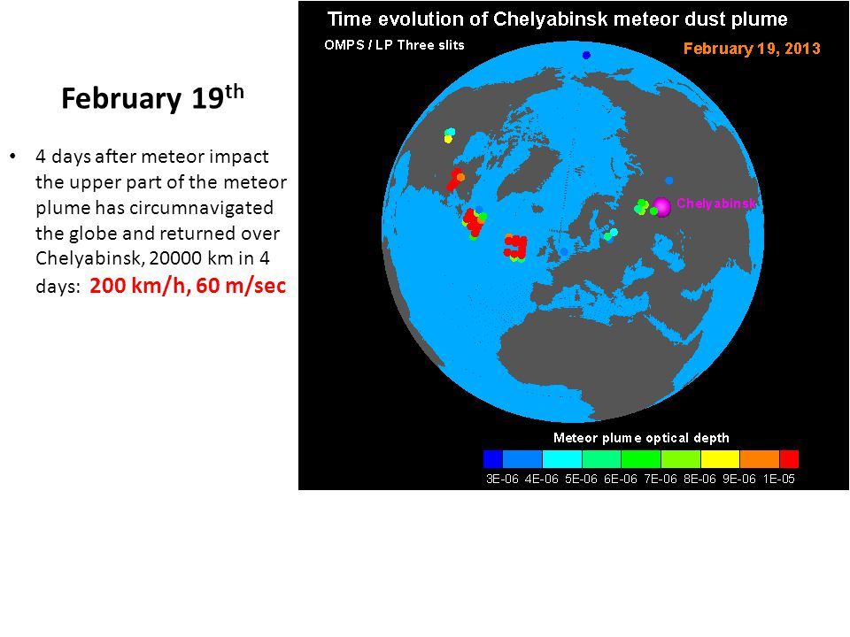 February 19 th 4 days after meteor impact the upper part of the meteor plume has circumnavigated the globe and returned over Chelyabinsk, 20000 km in 4 days: 200 km/h, 60 m/sec