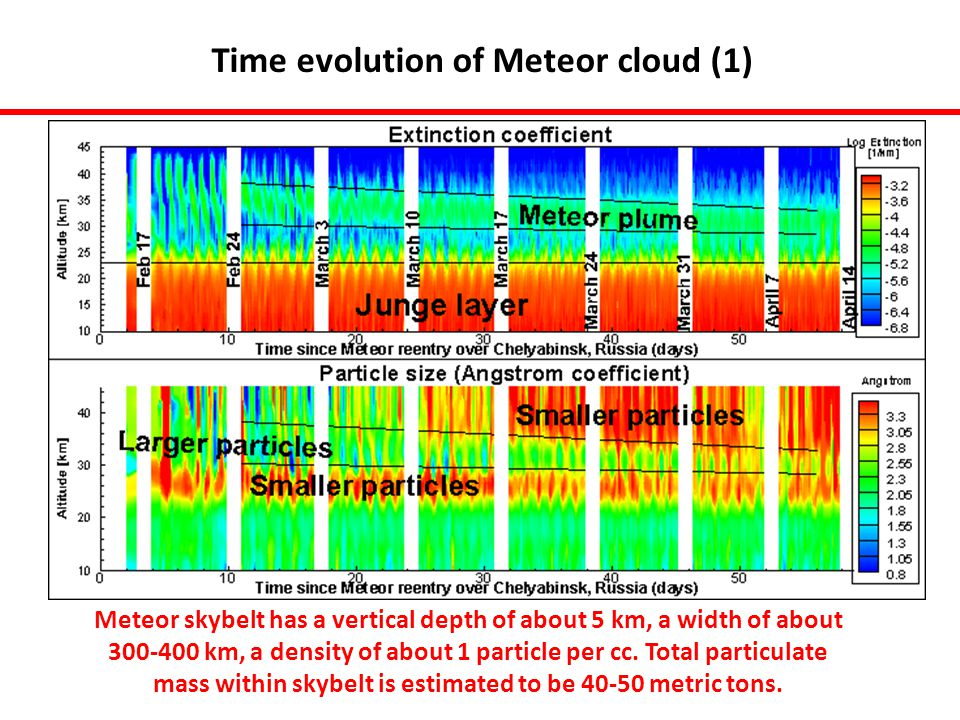 Time evolution of Meteor cloud (1) Meteor skybelt has a vertical depth of about 5 km, a width of about 300-400 km, a density of about 1 particle per cc.