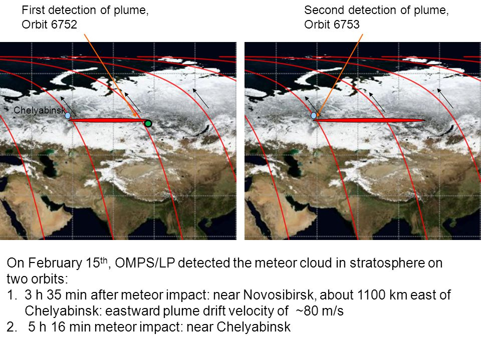 First detection of plume, Orbit 6752 Second detection of plume, Orbit 6753 Chelyabinsk On February 15 th, OMPS/LP detected the meteor cloud in stratosphere on two orbits: 1.3 h 35 min after meteor impact: near Novosibirsk, about 1100 km east of Chelyabinsk: eastward plume drift velocity of ~80 m/s 2.