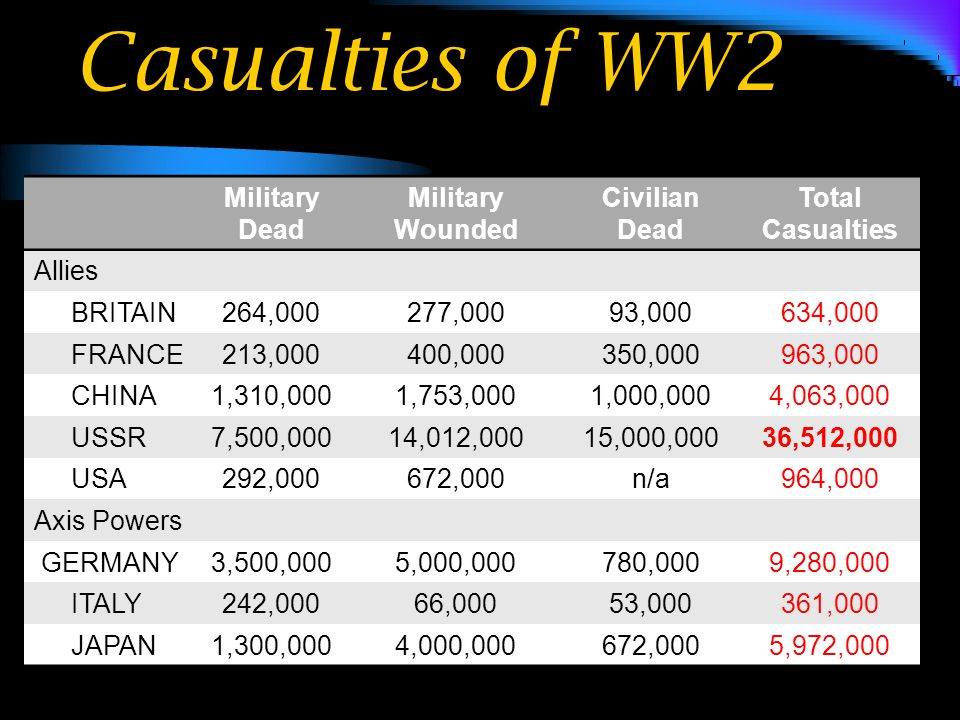 Casualties of WW2 Military Dead Military Wounded Civilian Dead Total Casualties Allies BRITAIN264,000277,00093,000634,000 FRANCE213,000400,000350,000963,000 CHINA1,310,0001,753,0001,000,0004,063,000 USSR7,500,00014,012,00015,000,00036,512,000 USA292,000672,000n/a964,000 Axis Powers GERMANY3,500,0005,000,000780,0009,280,000 ITALY242,00066,00053,000361,000 JAPAN1,300,0004,000,000672,0005,972,000