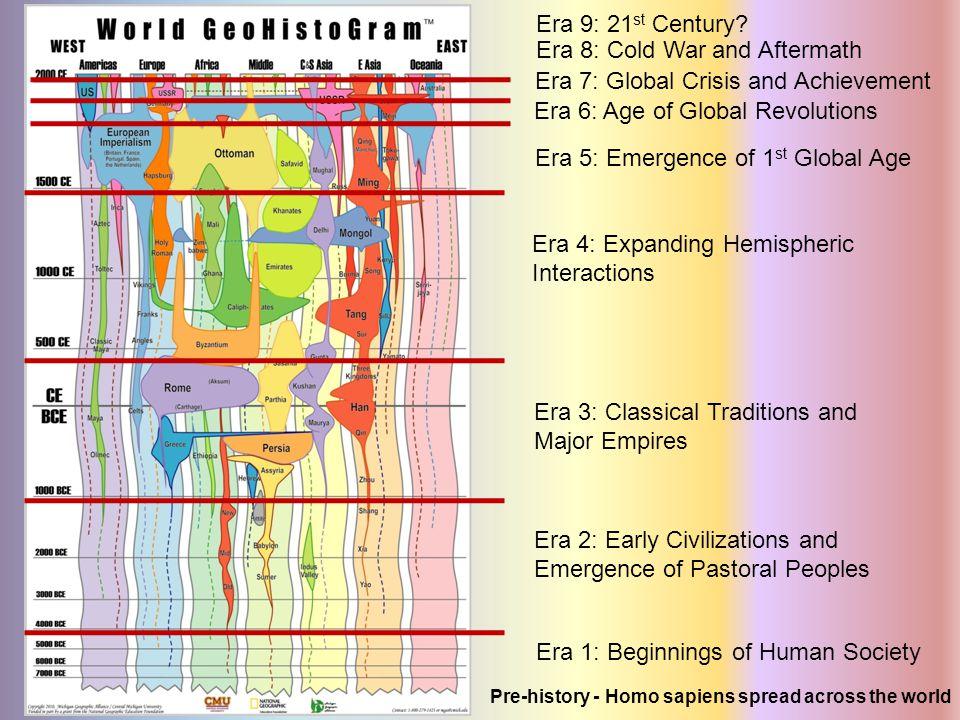 Era 1: Beginnings of Human Society Era 4: Expanding Hemispheric Interactions Era 3: Classical Traditions and Major Empires Era 2: Early Civilizations