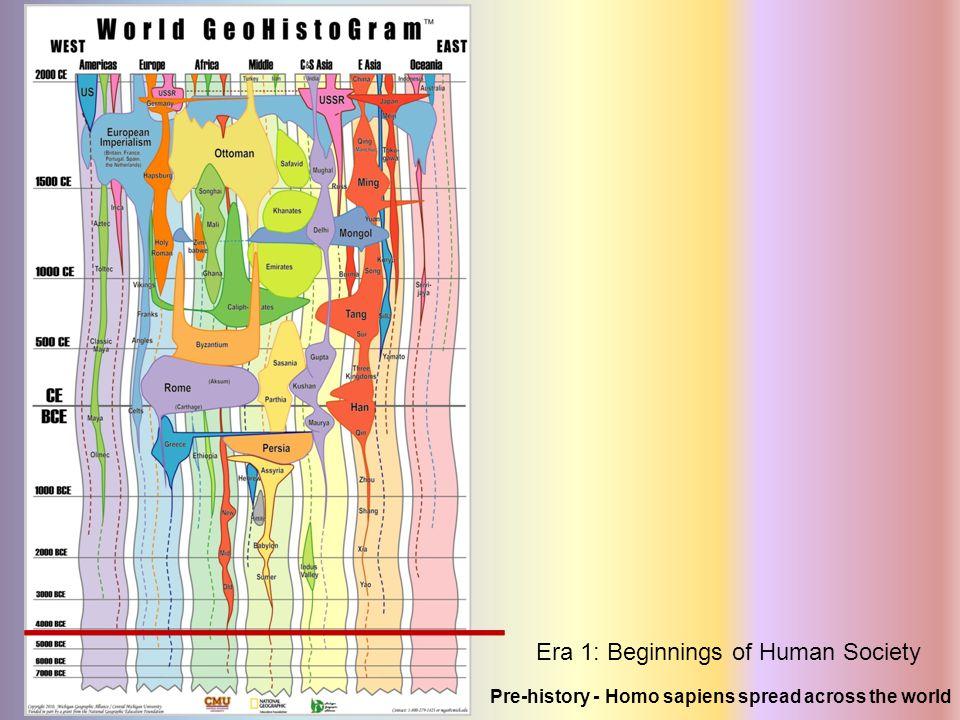 Pre-history - Homo sapiens spread across the world Era 1: Beginnings of Human Society