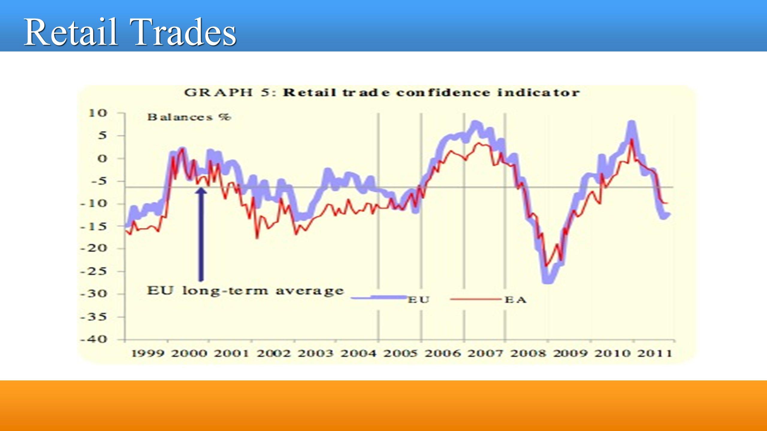 Retail Trades