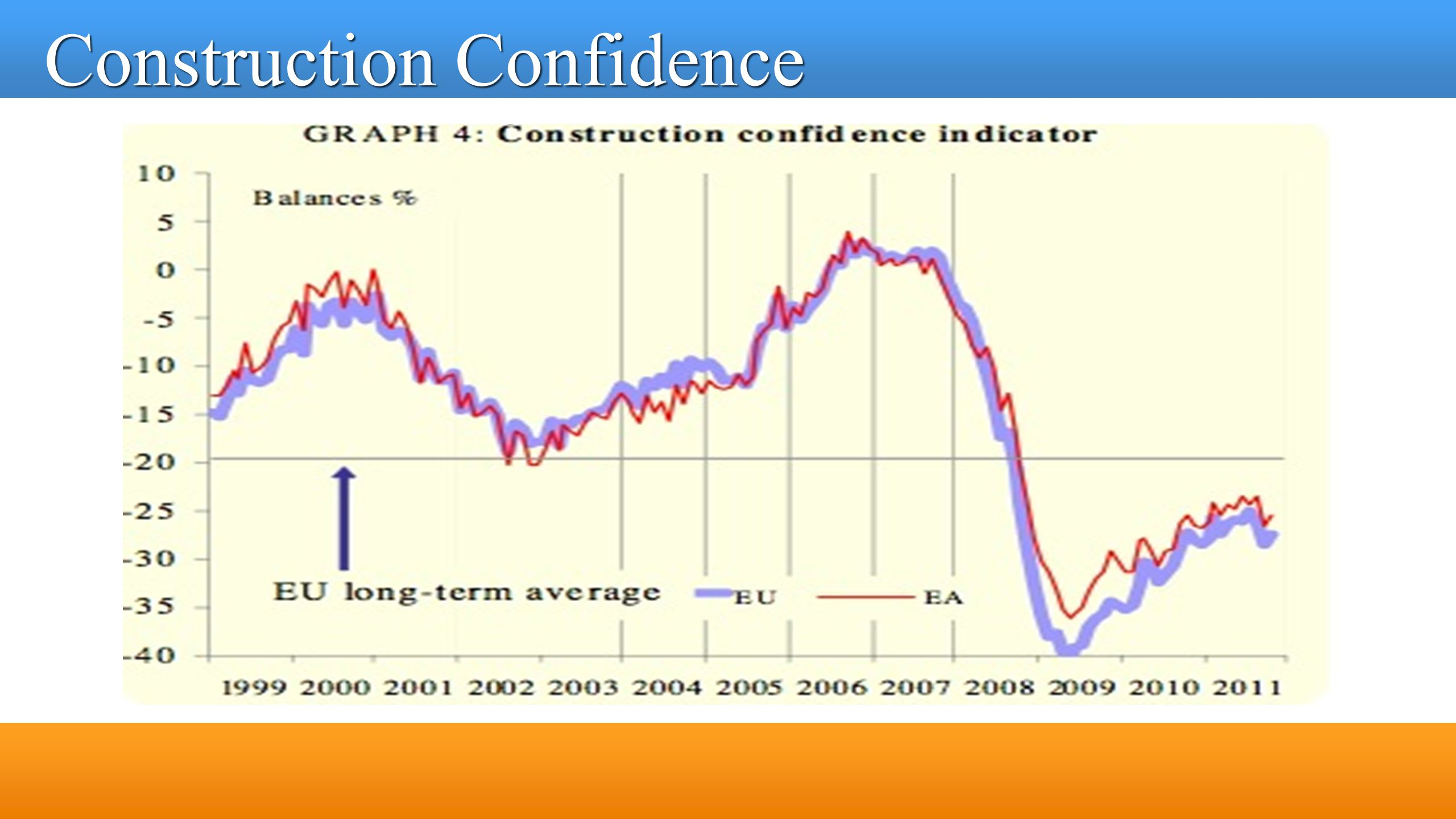Construction Confidence