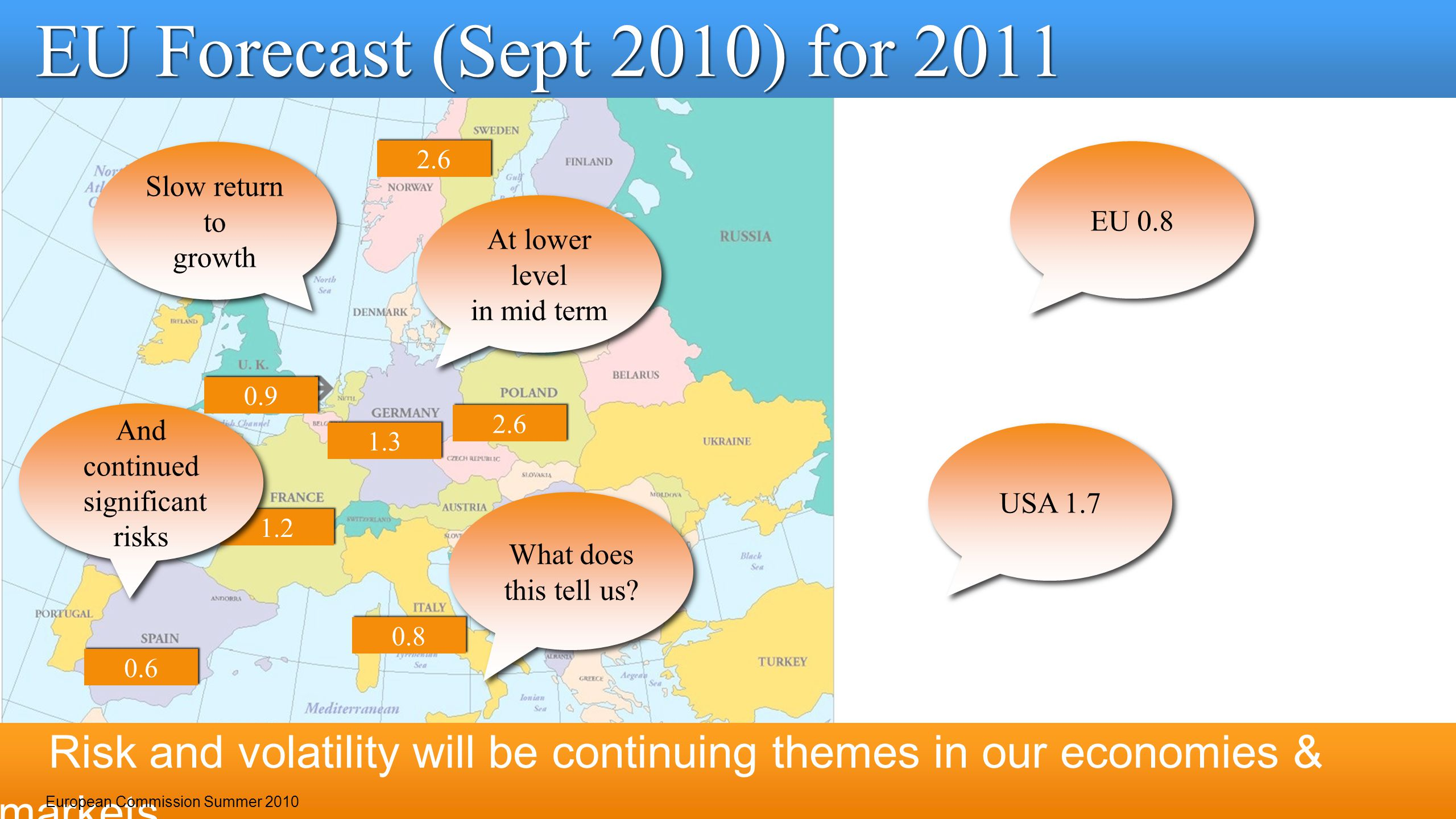 0.6 1.3 1.2 0.8 2.6 0.9 Risk and volatility will be continuing themes in our economies & markets 7 EU Forecast (Sept 2010) for 2011 European Commissio