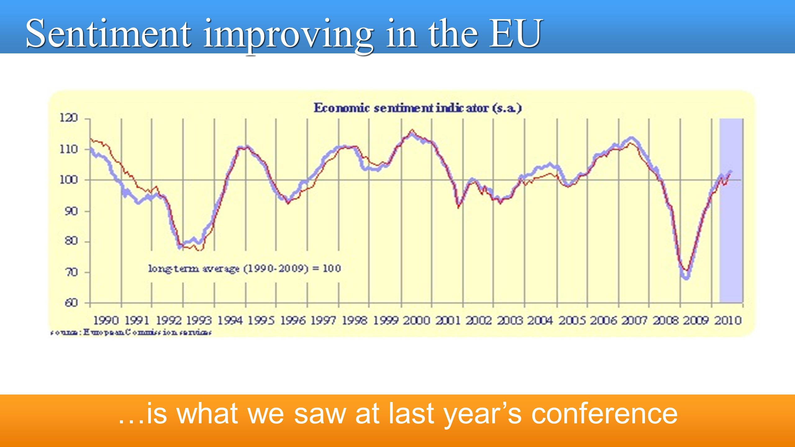 …is what we saw at last year's conference Sentiment improving in the EU