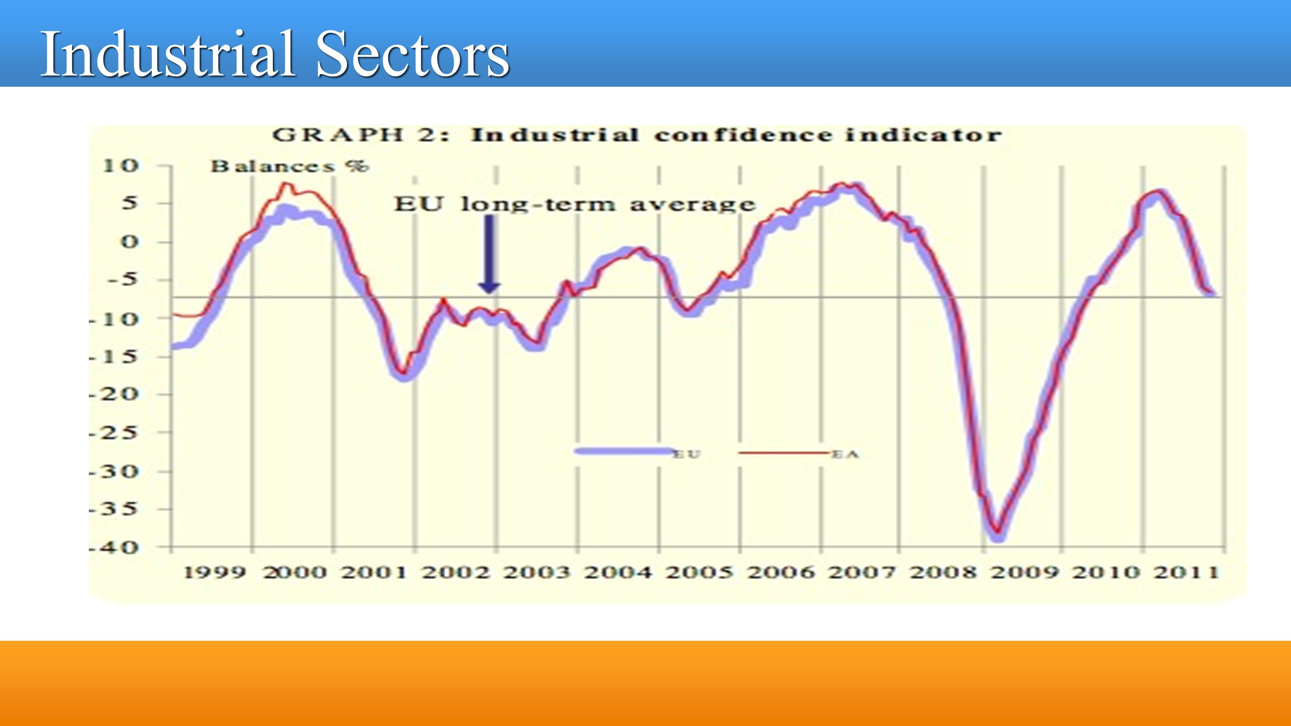 Industrial Sectors