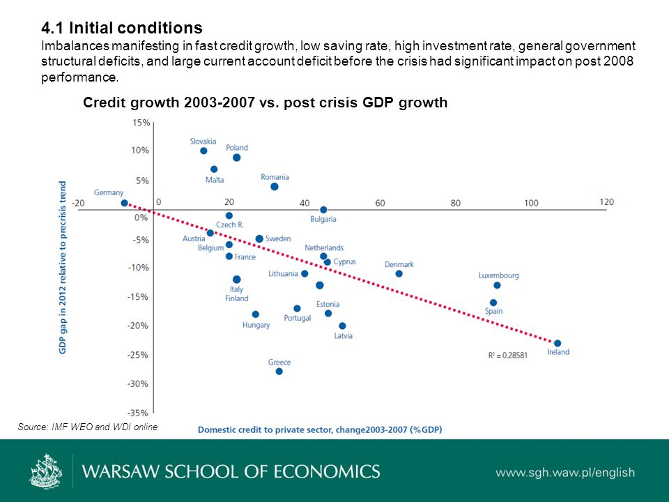 4.1 Initial conditions Imbalances manifesting in fast credit growth, low saving rate, high investment rate, general government structural deficits, and large current account deficit before the crisis had significant impact on post 2008 performance.