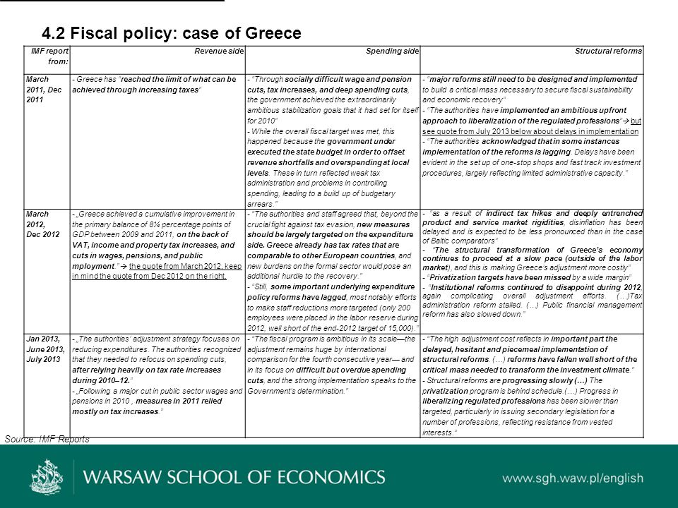 4.2 Fiscal policy: case of Greece IMF report from: Revenue sideSpending sideStructural reforms March 2011, Dec 2011 - Greece has reached the limit of what can be achieved through increasing taxes - Through socially difficult wage and pension cuts, tax increases, and deep spending cuts, the government achieved the extraordinarily ambitious stabilization goals that it had set for itself for 2010 - While the overall fiscal target was met, this happened because the government under executed the state budget in order to offset revenue shortfalls and overspending at local levels.