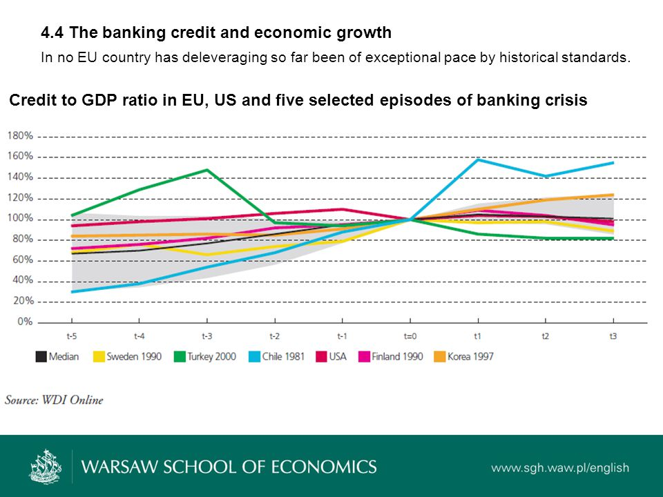 4.4 The banking credit and economic growth In no EU country has deleveraging so far been of exceptional pace by historical standards.