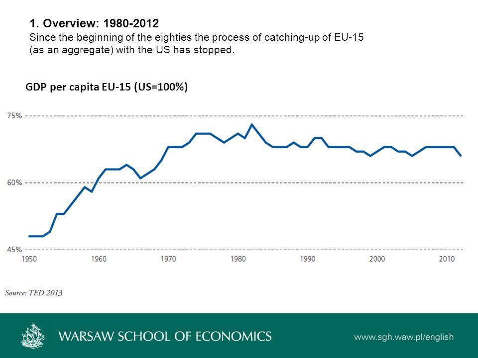 GDP per capita EU-15 (US=100%) 1.