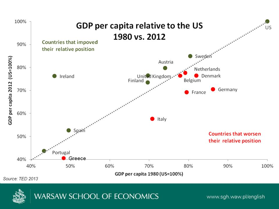 2.Before the crisis:1980-2007 No country was a leader or laggard during the whole period 1980-2007: countries experienced episodes of both catching-up and slowdowns Source: TED 2013