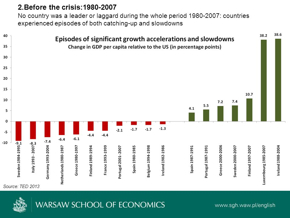 Examples of slowdowns and growth accelerations 1980-2007 Sweden 1984-1995 Limited competition in many sectors of the economy High and distortionary tax burden Persistent fiscal deficits Banking crisis in 1991 Italy 1992-2007 Limited competition in many sectors of the economy High and distortionary tax burden Persistent fiscal deficits Inefficient courts Ireland 1982-1986 Persistent fiscal deficits Unsuccessful revenue based consolidations Sweden 1997-2007 Deregulation boosting productivity by 0.4% annually Expenditure based fiscal consolidation of 11% GDP (7 pp.