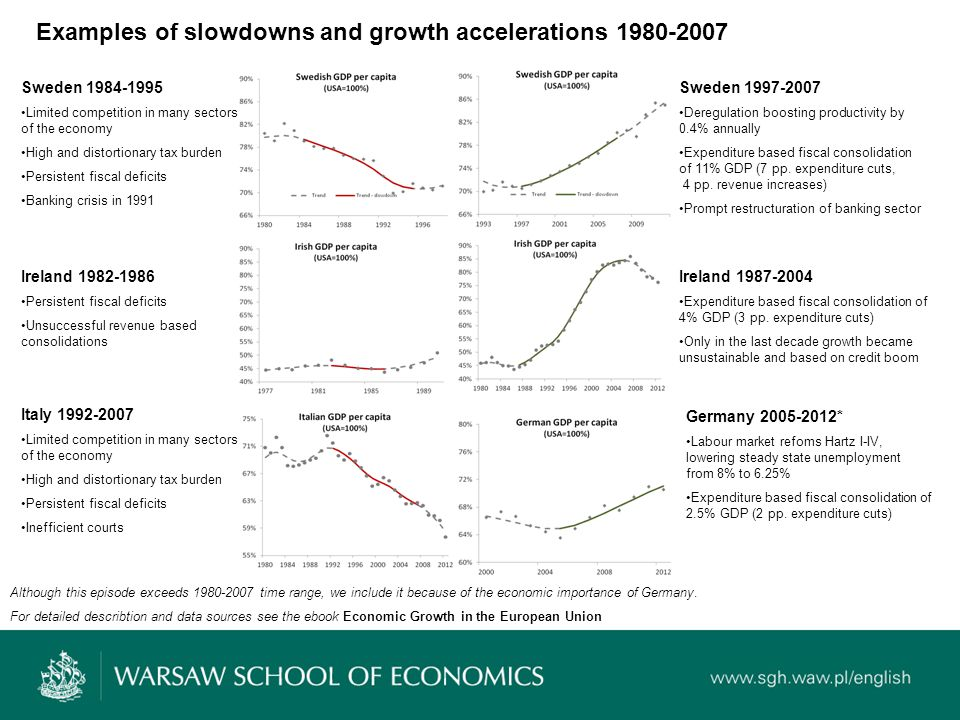 Growth laggards are among most responsive to OECD recommendations, regarding structural reforms.