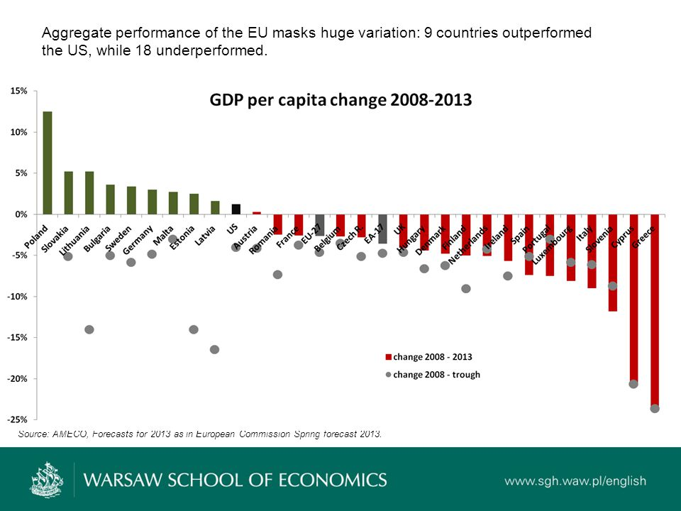 Aggregate performance of the EU masks huge variation: 9 countries outperformed the US, while 18 underperformed.