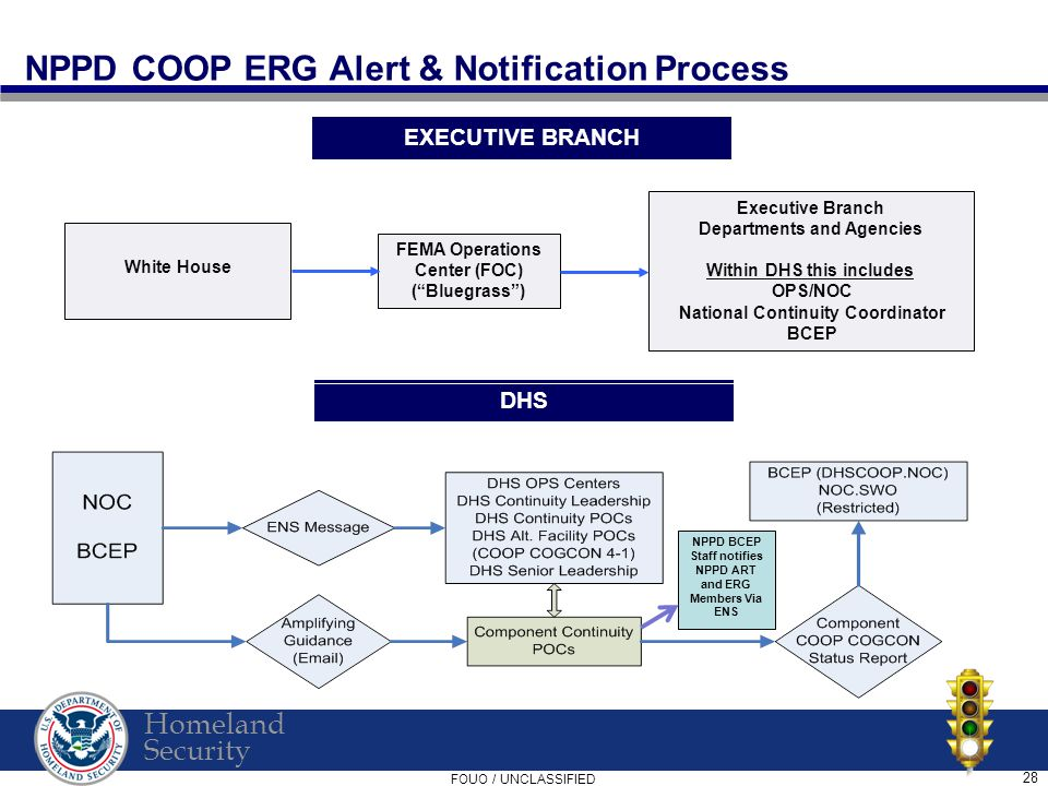 Homeland Security FOUO / UNCLASSIFIED 28 NPPD COOP ERG Alert & Notification Process White House FEMA Operations Center (FOC) ( Bluegrass ) Executive Branch Departments and Agencies Within DHS this includes OPS/NOC National Continuity Coordinator BCEP EXECUTIVE BRANCH DHS NPPD BCEP Staff notifies NPPD ART and ERG Members Via ENS