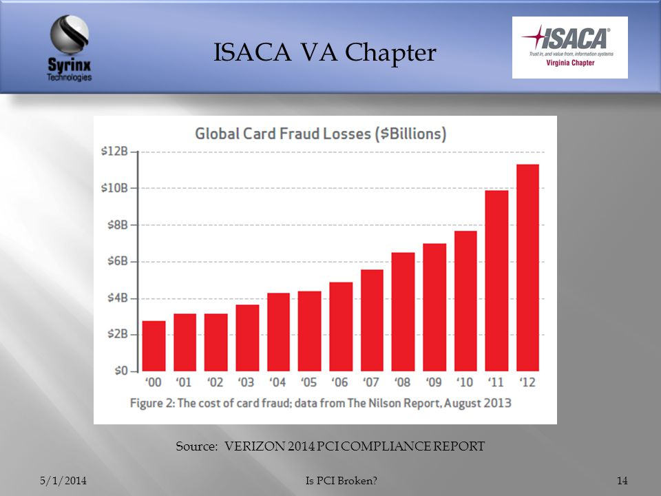 ISACA VA Chapter 5/1/2014Is PCI Broken 14 Source: VERIZON 2014 PCI COMPLIANCE REPORT