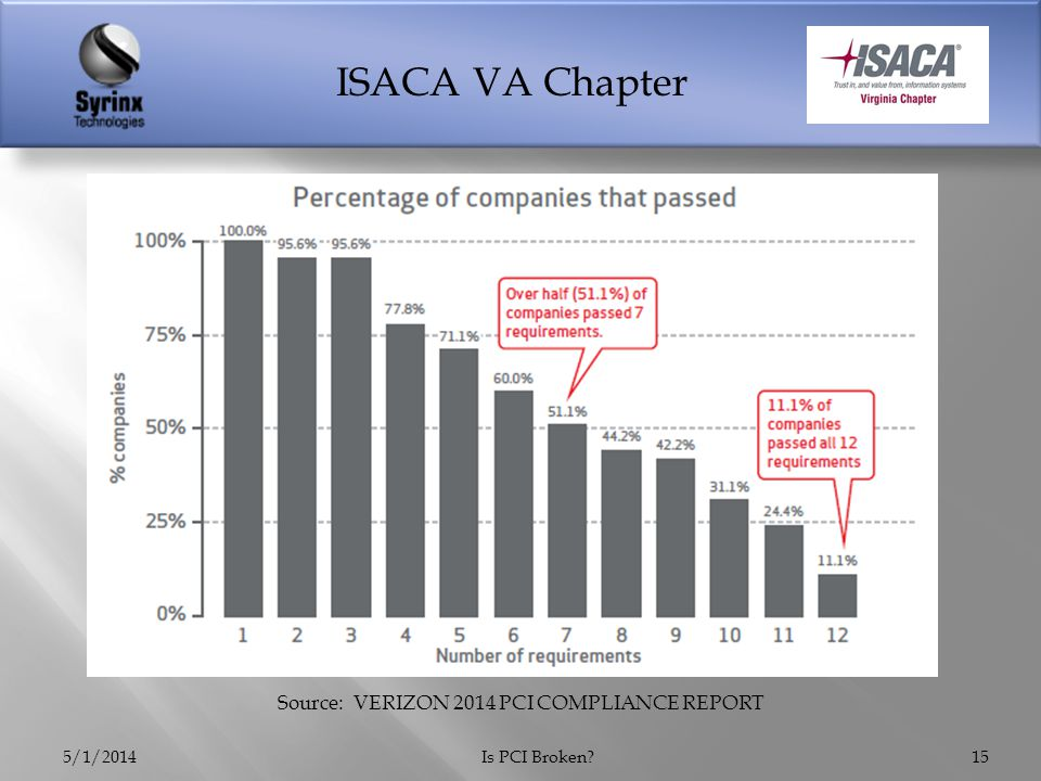 ISACA VA Chapter 5/1/2014Is PCI Broken 15 Source: VERIZON 2014 PCI COMPLIANCE REPORT
