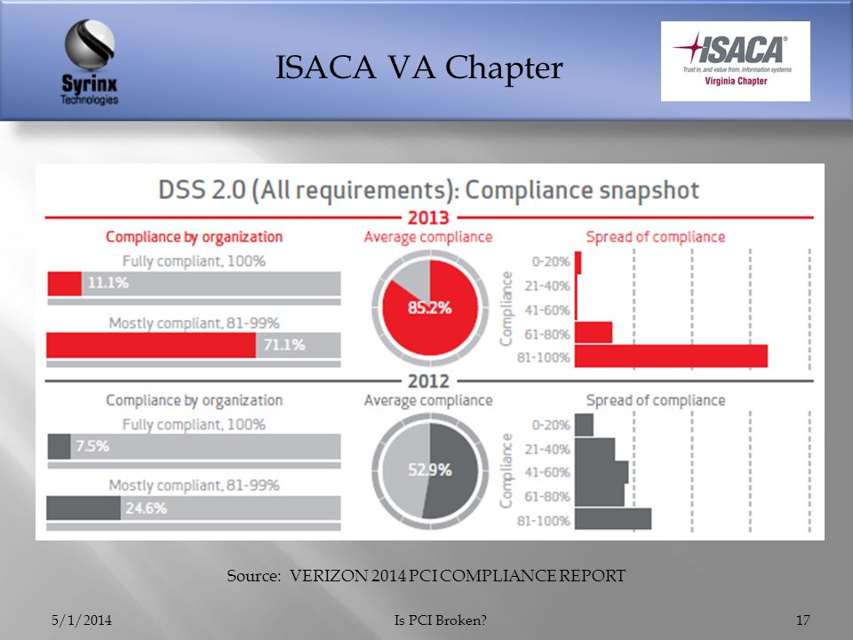 ISACA VA Chapter 5/1/2014Is PCI Broken 17 Source: VERIZON 2014 PCI COMPLIANCE REPORT