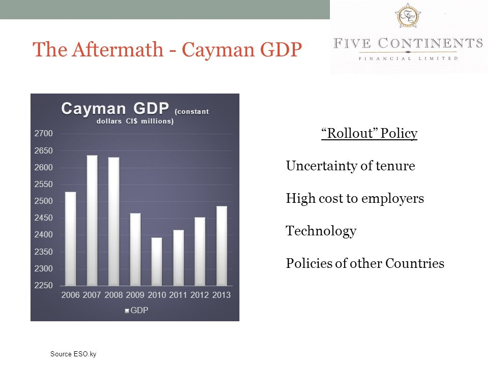 """The Aftermath - Cayman GDP Source ESO.ky """"Rollout"""" Policy Uncertainty of tenure High cost to employers Technology Policies of other Countries"""