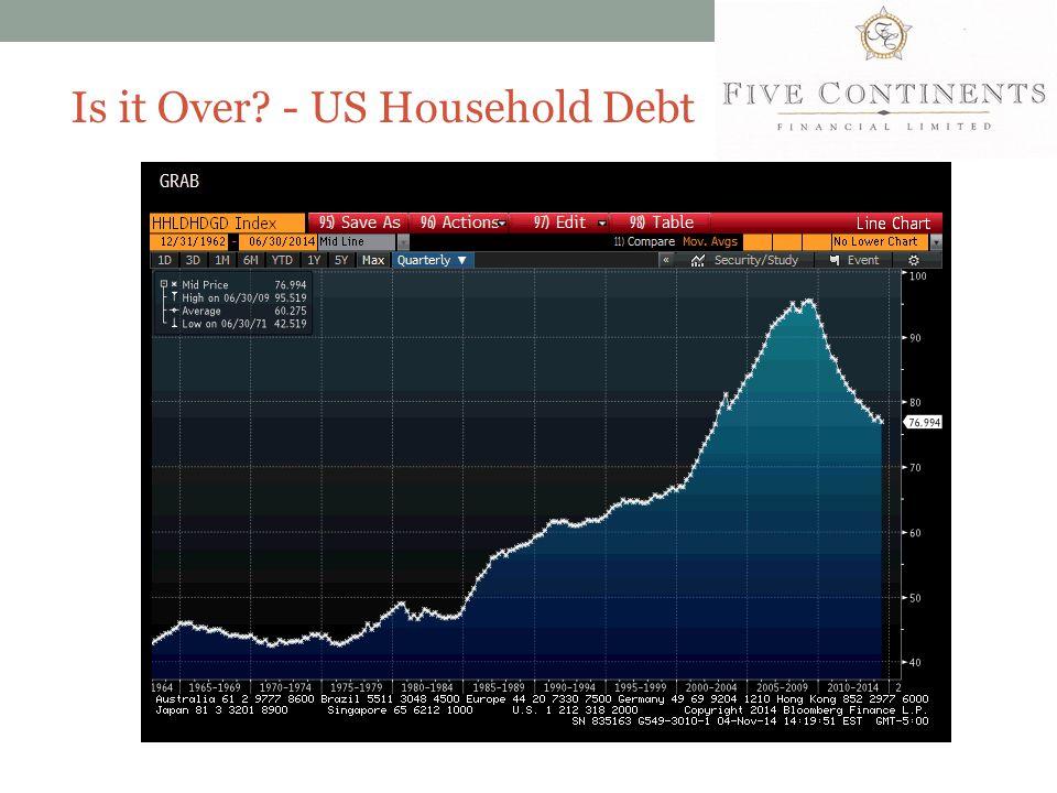 Is it Over? - US Household Debt