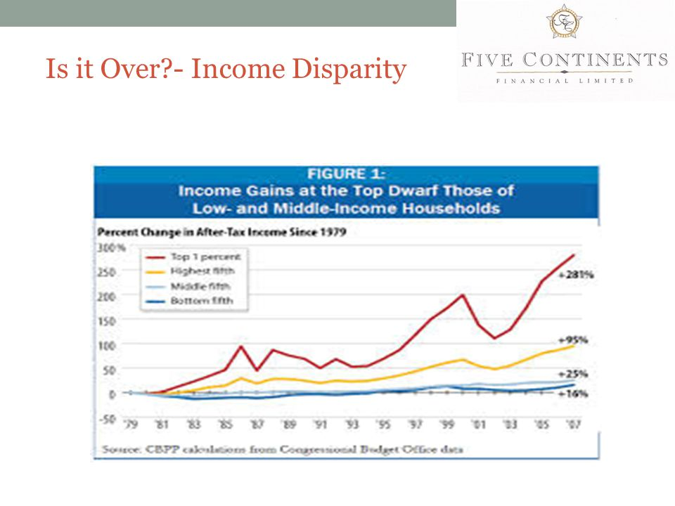 Is it Over?- Income Disparity