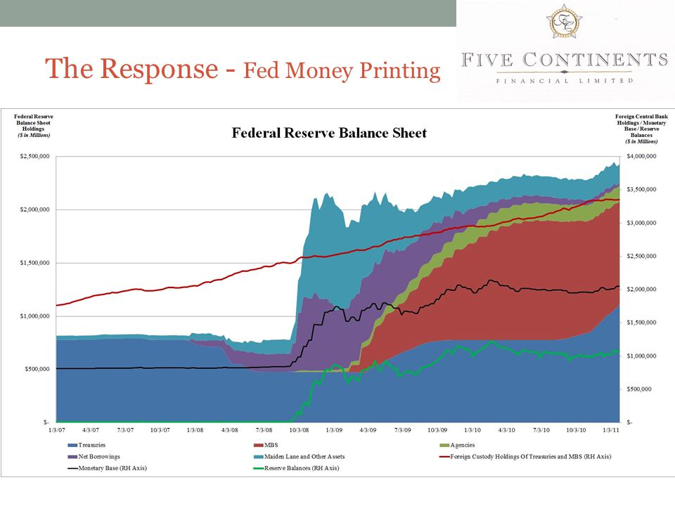The Response - Fed Money Printing