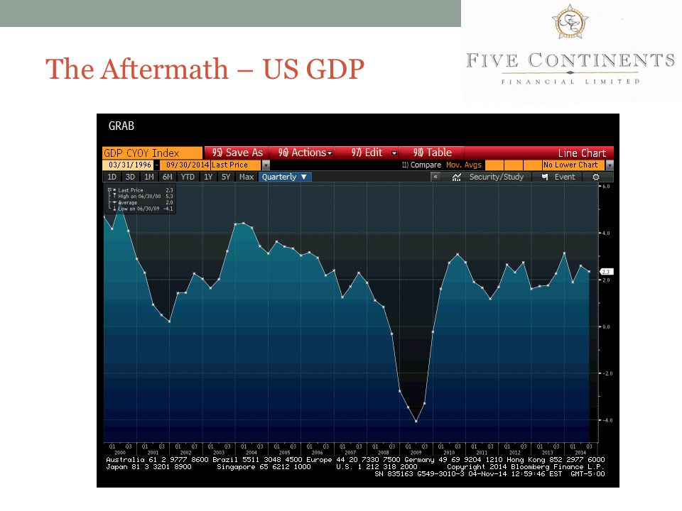 The Aftermath – US GDP