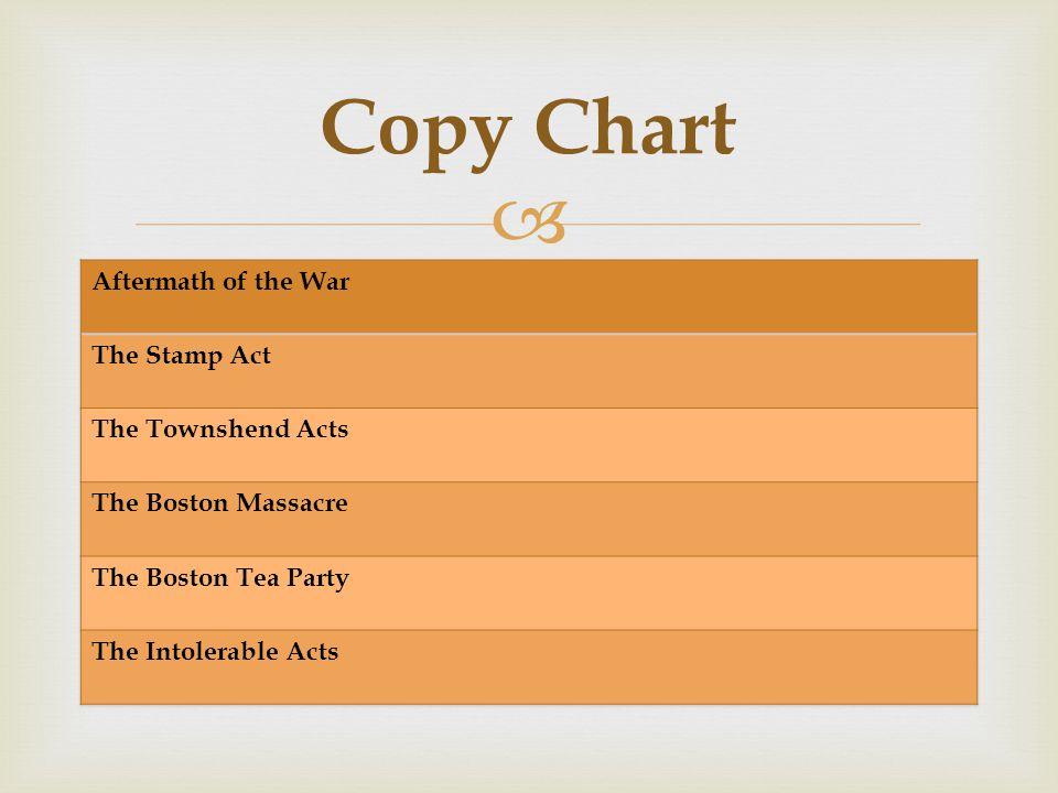  Copy Chart