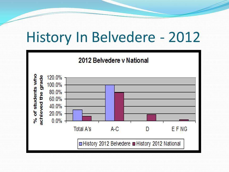 History In Belvedere - 2012
