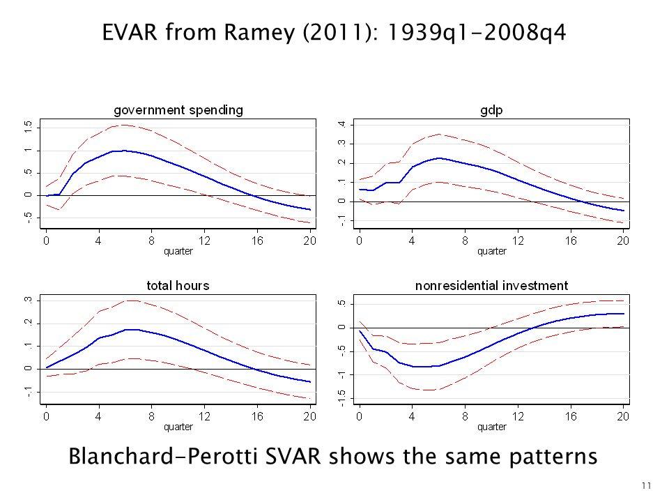 11 EVAR from Ramey (2011): 1939q1-2008q4 Blanchard-Perotti SVAR shows the same patterns