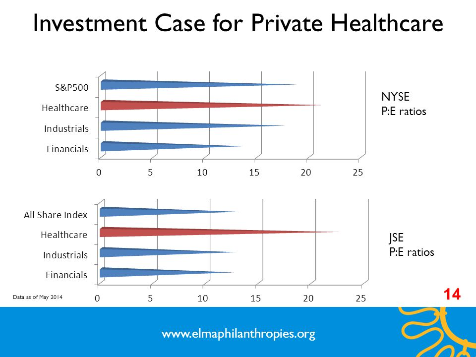 www.elmaphilanthropies.org Investment Case for Private Healthcare NYSE P:E ratios JSE P:E ratios Data as of May 2014 14