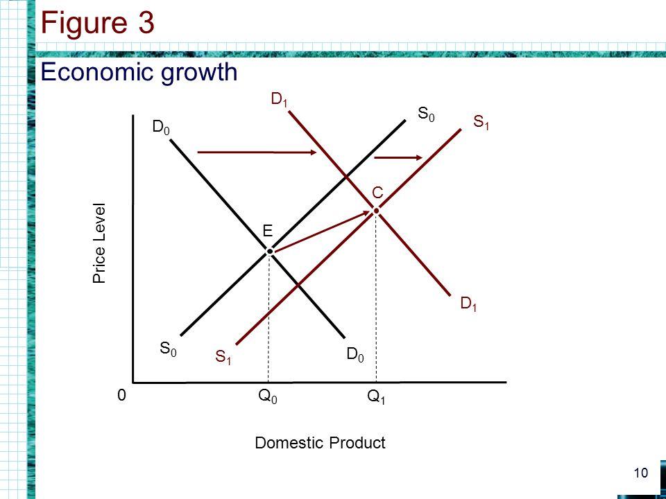 Economic growth Figure 3 10 0 Domestic Product Price Level D0D0 D0D0 Q0Q0 S0S0 S0S0 D1D1 D1D1 Q1Q1 E S1S1 S1S1 C