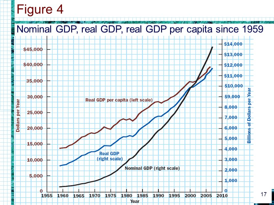 Nominal GDP, real GDP, real GDP per capita since 1959 Figure 4 17