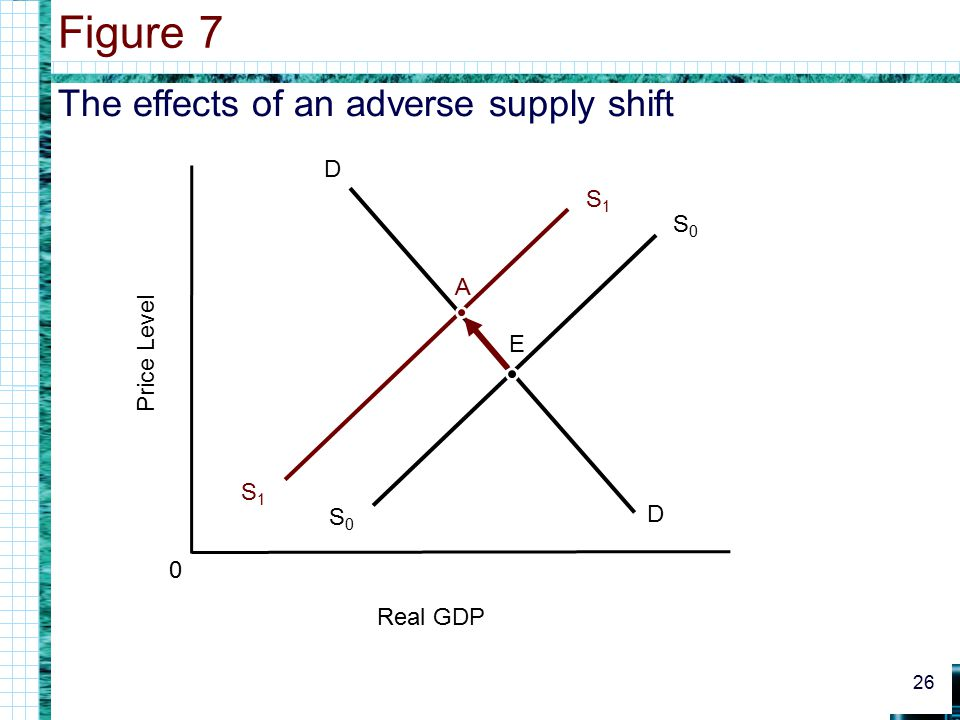 The effects of an adverse supply shift Figure 7 26 0 Real GDP Price Level D D S0S0 S0S0 E S1S1 S1S1 A