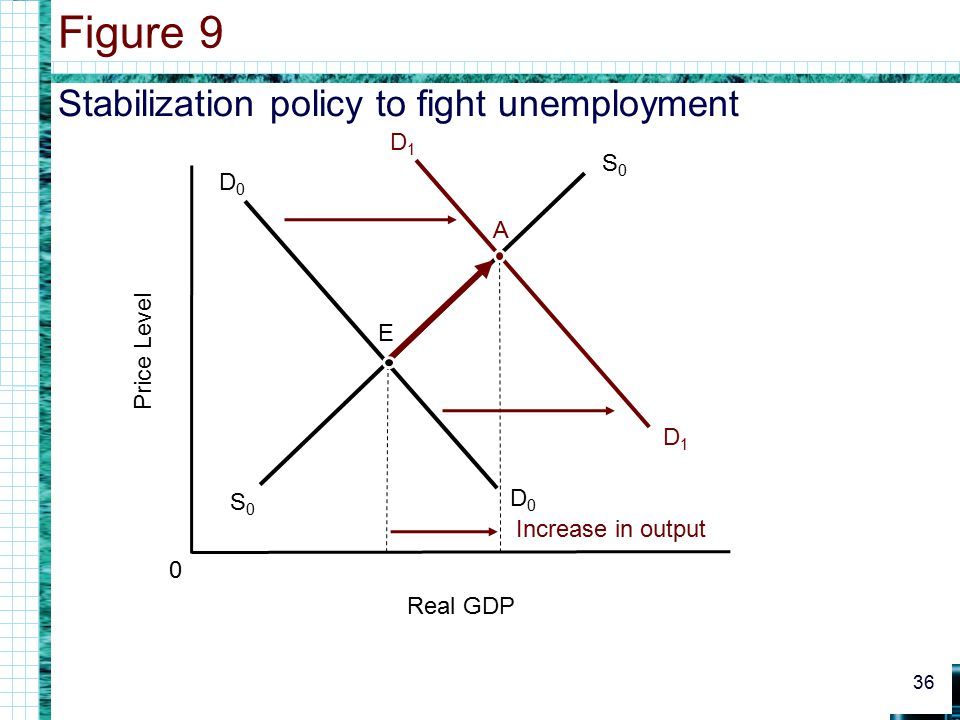 Stabilization policy to fight unemployment Figure 9 36 0 Real GDP Price Level D0D0 D0D0 S0S0 S0S0 D1D1 D1D1 E A Increase in output