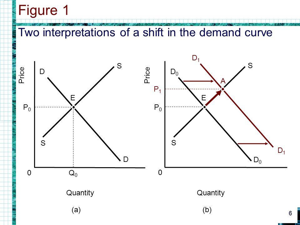 Two interpretations of a shift in the demand curve Figure 1 6 0 Quantity Price (a) D D 0 Quantity Price (b) Q0Q0 S S P0P0 E D0D0 D0D0 S S P0P0 D1D1 D1