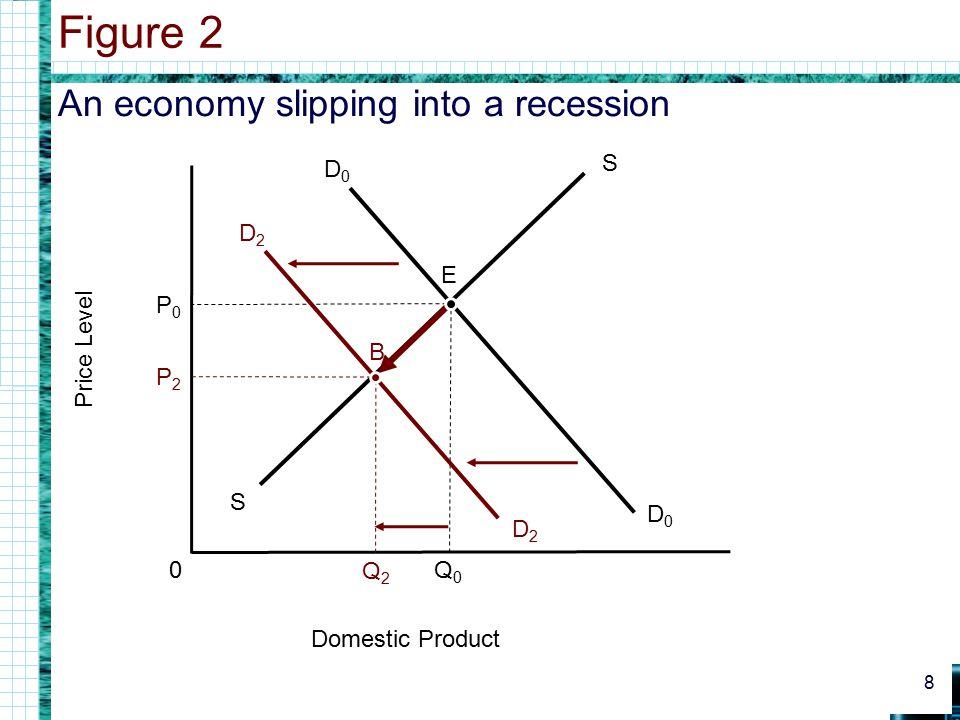 An economy slipping into a recession Figure 2 8 0 Domestic Product Price Level D0D0 D0D0 Q0Q0 S S P0P0 D2D2 D2D2 P2P2 Q2Q2 E B