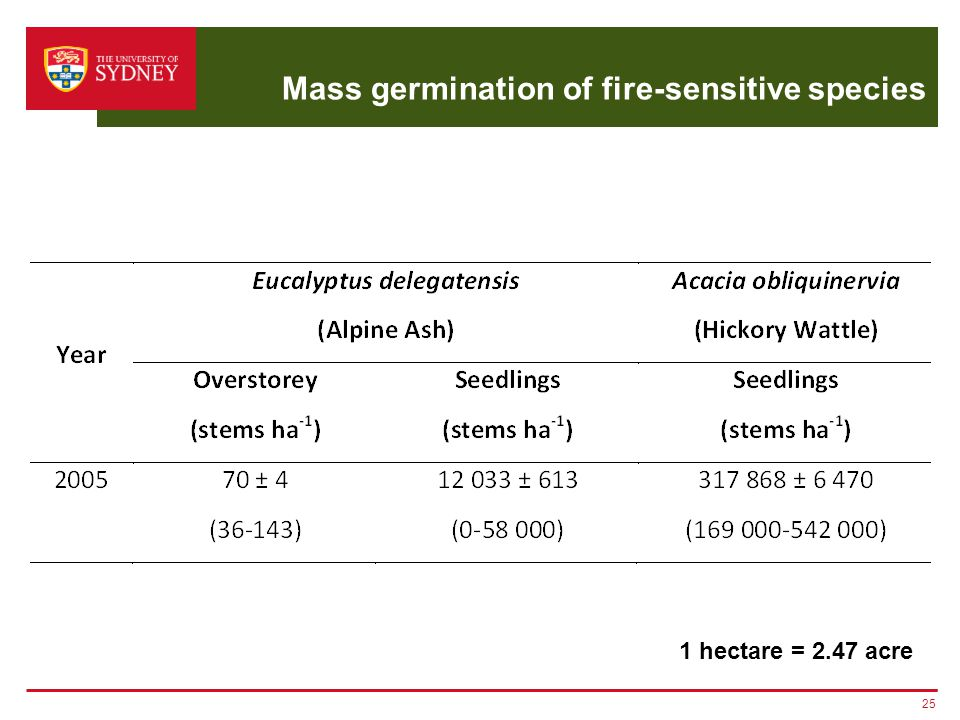 Mass germination of fire-sensitive species 25 1 hectare = 2.47 acre