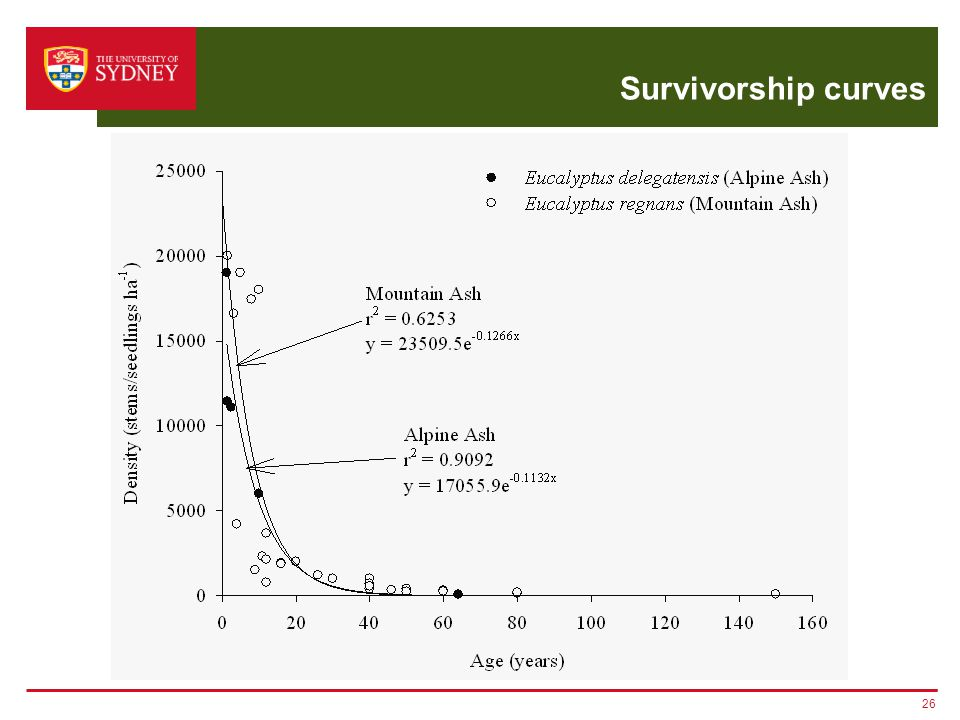 Survivorship curves 26