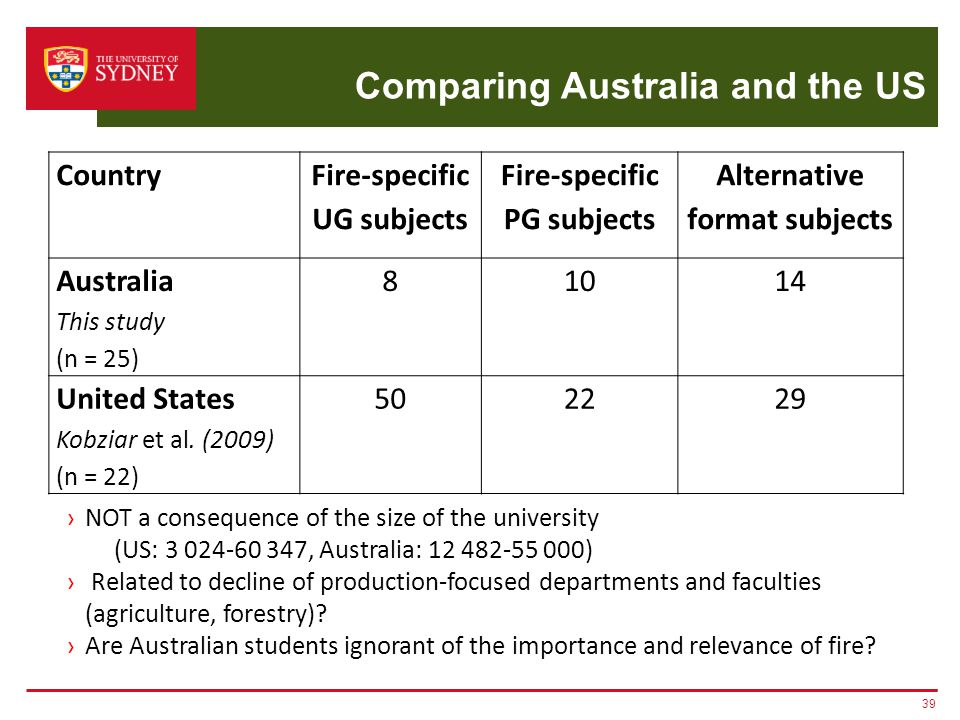 Comparing Australia and the US 39 Country Fire-specific UG subjects Fire-specific PG subjects Alternative format subjects Australia This study (n = 25) 81014 United States Kobziar et al.