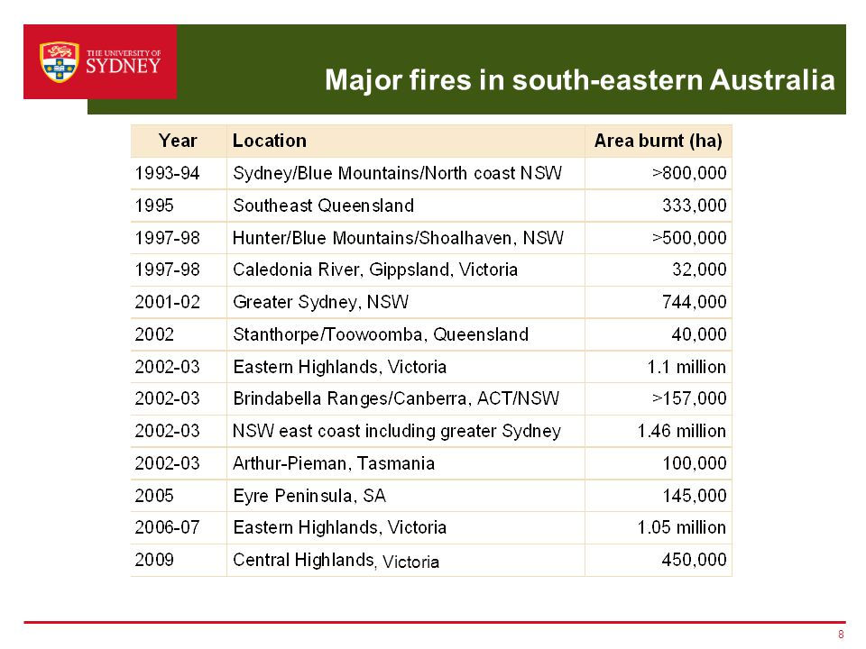 Major fires in south-eastern Australia 8, Victoria