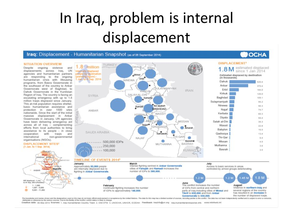In Iraq, problem is internal displacement