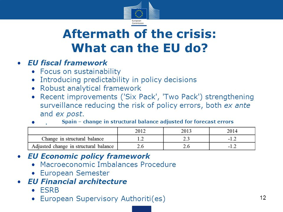 Aftermath of the crisis: What can the EU do.