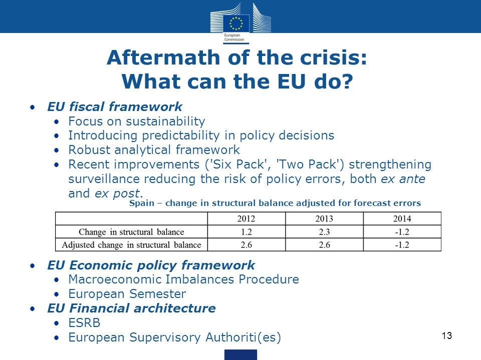 Aftermath of the crisis: What can the EU do? EU fiscal framework Focus on sustainability Introducing predictability in policy decisions Robust analyti