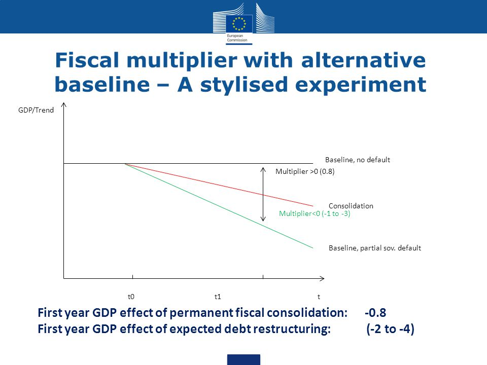 First year GDP effect of permanent fiscal consolidation: -0.8 First year GDP effect of expected debt restructuring: (-2 to -4) Baseline, no default Baseline, partial sov.