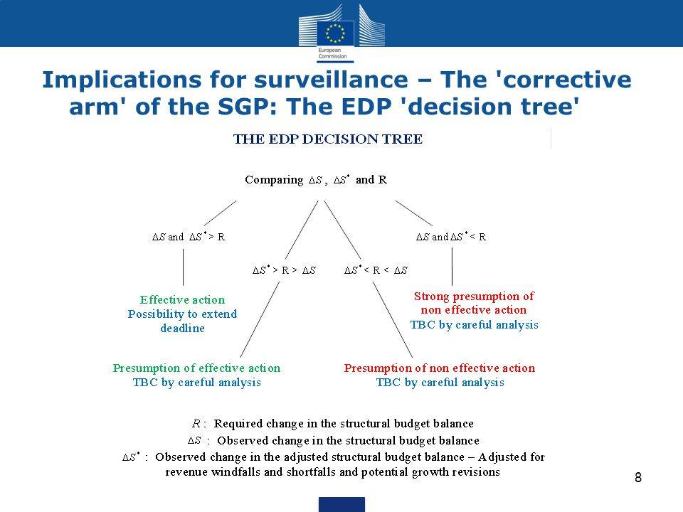 Implications for surveillance – The corrective arm of the SGP: The EDP decision tree 8