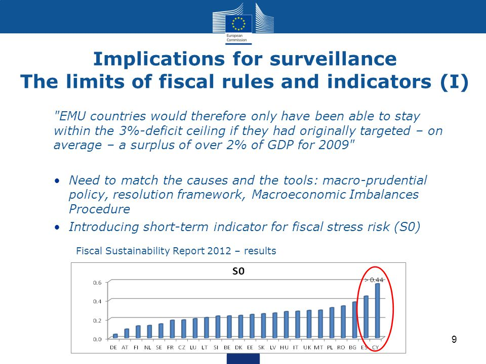 Implications for surveillance The limits of fiscal rules and indicators (I) 9 EMU countries would therefore only have been able to stay within the 3%-deficit ceiling if they had originally targeted – on average – a surplus of over 2% of GDP for 2009 Need to match the causes and the tools: macro-prudential policy, resolution framework, Macroeconomic Imbalances Procedure Introducing short-term indicator for fiscal stress risk (S0) Fiscal Sustainability Report 2012 – results