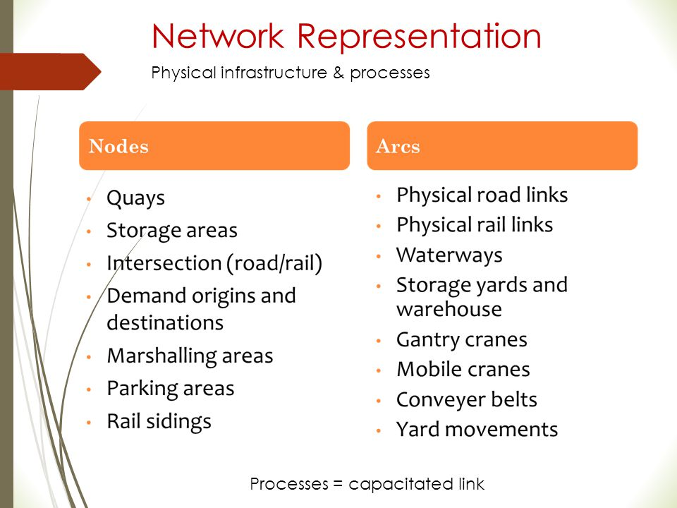 Network Representation Processes = capacitated link Physical infrastructure & processes